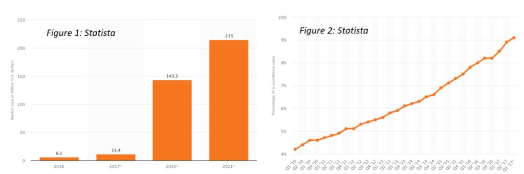 Statista AR Data