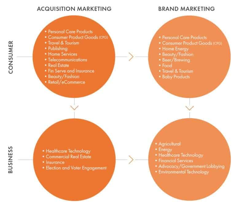 Beeby Clark & Meyler's digital marketing services span verticals in acquisition marketing and brand marketing for both B2C and B2B clients.Beeby Clark & Meyler's digital marketing services span verticals in acquisition marketing and brand marketing for both B2C and B2B clients.