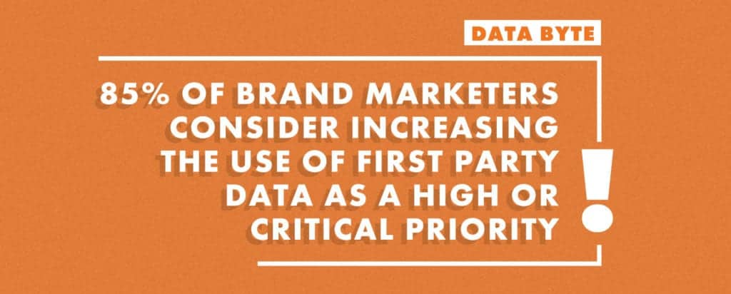 Brands consider use of first party data high priority