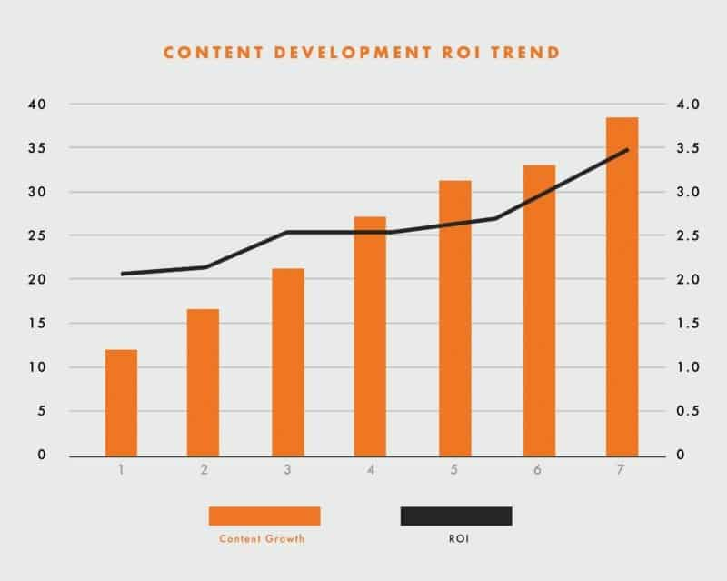 content development ROI chart showing that more SEO optimized website content drives higher ROI