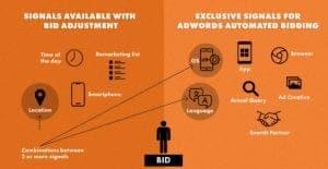 an orange banner showing how Google's Smart Bidding works