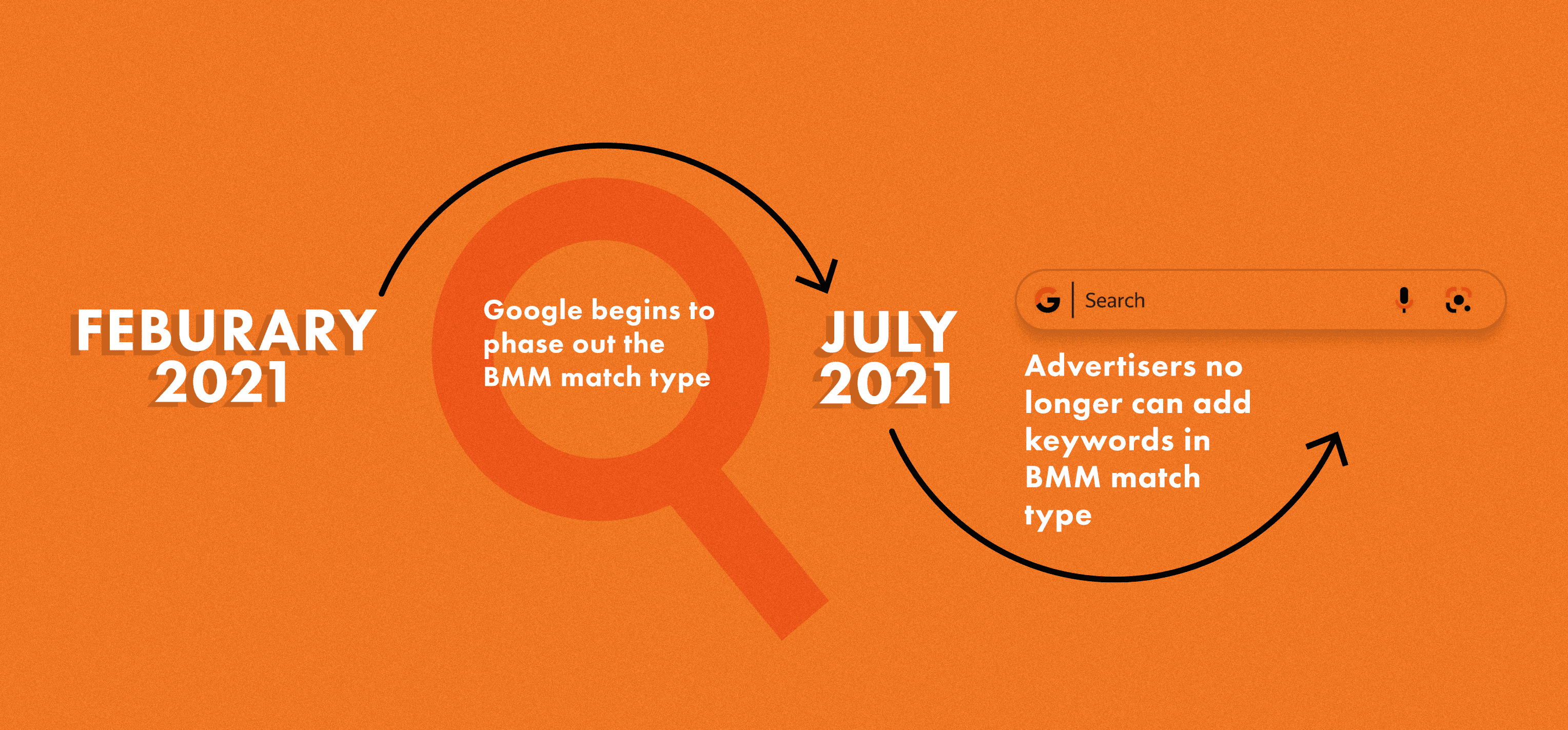 an orange banner showing how Google's Broad Match Type Change will work