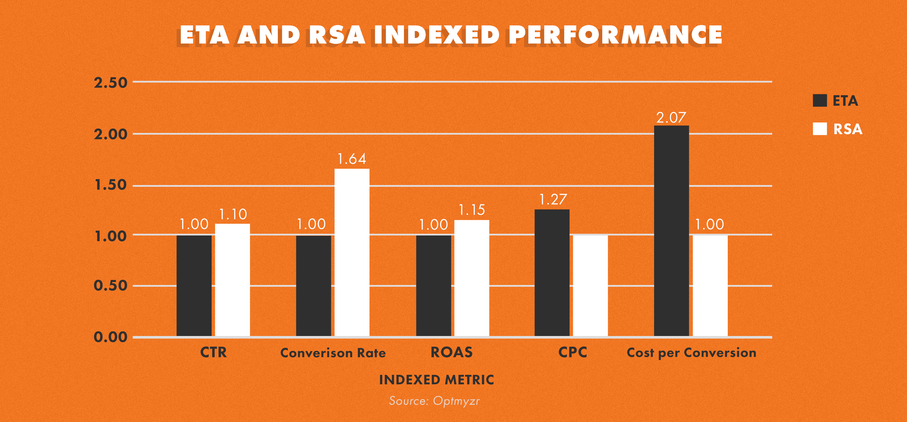 a chart showing comparison data of eta and rsa indexed performance